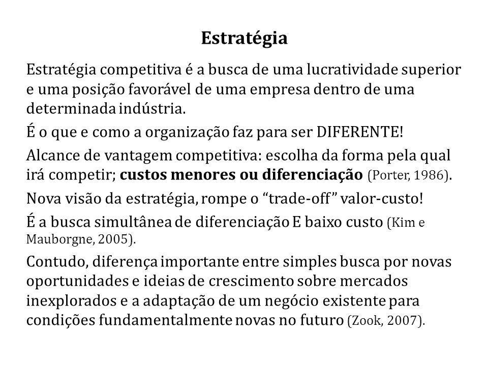 Estratégia Estratégia competitiva é a busca de uma lucratividade superior e uma posição favorável de uma empresa dentro de uma determinada indústria.
