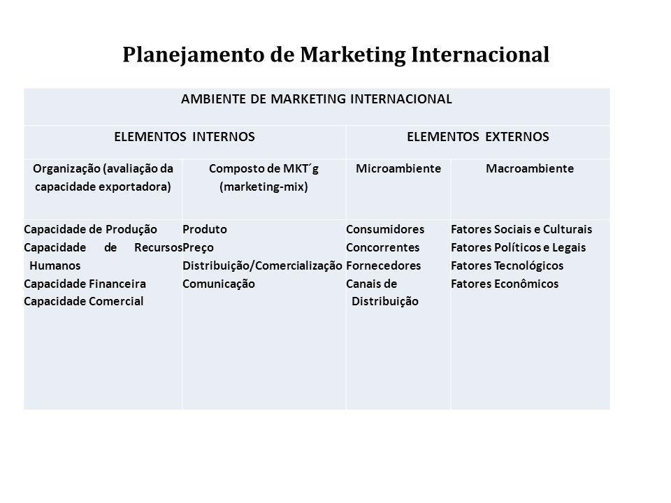 Planejamento de Marketing Internacional AMBIENTE DE MARKETING INTERNACIONAL ELEMENTOS INTERNOSELEMENTOS EXTERNOS Organização (avaliação da capacidade