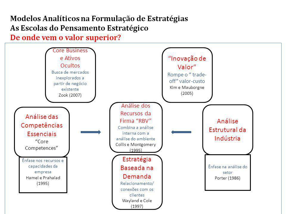 Modelos Analíticos na Formulação de Estratégias As Escolas do Pensamento Estratégico De onde vem o valor superior.