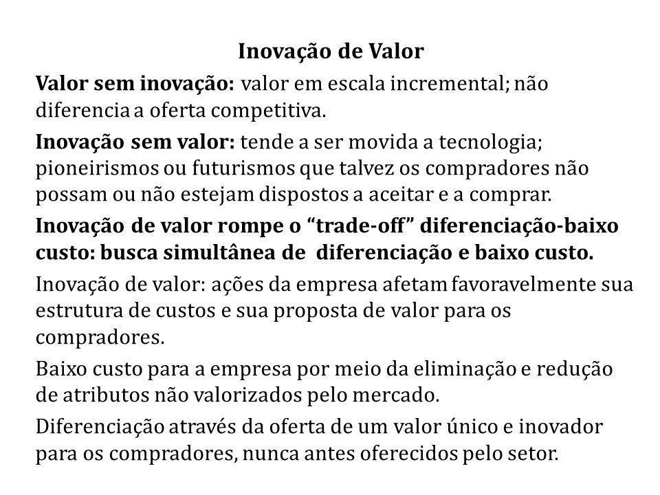 Inovação de Valor Valor sem inovação: valor em escala incremental; não diferencia a oferta competitiva. Inovação sem valor: tende a ser movida a tecno