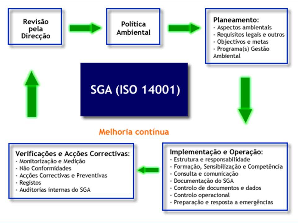 Implantação do Sistema de gestão Ambiental A família de normas ambientais tem como eixo central a norma ISO 14.001, que estabelece os requisitos neces