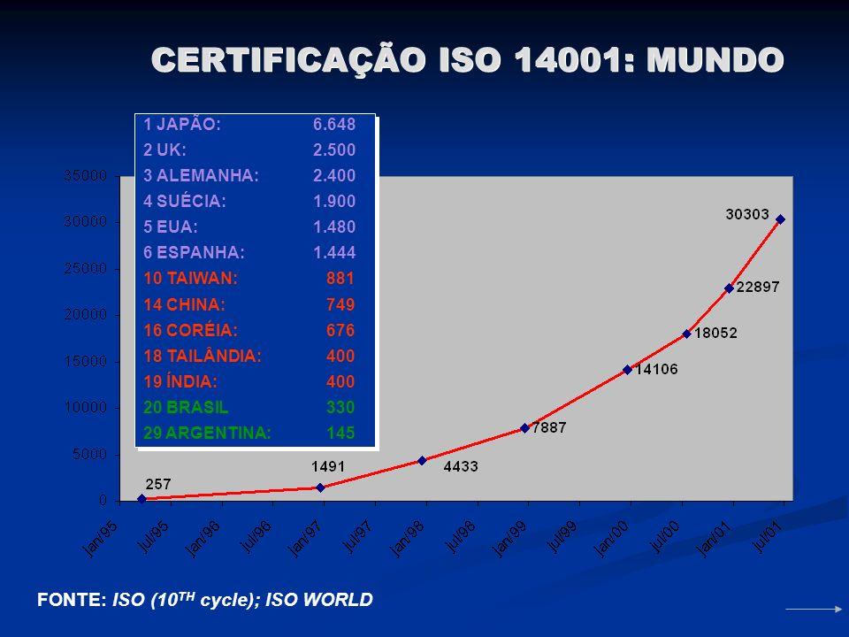 CERTIFICAÇÃO ISO 14001: MUNDO 1 JAPÃO: 6.648 2 UK: 2.500 3 ALEMANHA:2.400 4 SUÉCIA: 1.900 5 EUA: 1.480 6 ESPANHA: 1.444 10 TAIWAN: 881 14 CHINA: 749 16 CORÉIA: 676 18 TAILÂNDIA: 400 19 ÍNDIA: 400 20 BRASIL 330 29 ARGENTINA: 145 1 JAPÃO: 6.648 2 UK: 2.500 3 ALEMANHA:2.400 4 SUÉCIA: 1.900 5 EUA: 1.480 6 ESPANHA: 1.444 10 TAIWAN: 881 14 CHINA: 749 16 CORÉIA: 676 18 TAILÂNDIA: 400 19 ÍNDIA: 400 20 BRASIL 330 29 ARGENTINA: 145 FONTE: ISO (10 TH cycle); ISO WORLD