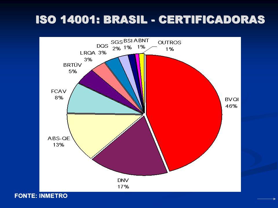 CERTIFICAÇÃO ISO 14001: MUNDO 1 JAPÃO: 6.648 2 UK: 2.500 3 ALEMANHA:2.400 4 SUÉCIA: 1.900 5 EUA: 1.480 6 ESPANHA: 1.444 10 TAIWAN: 881 14 CHINA: 749 1