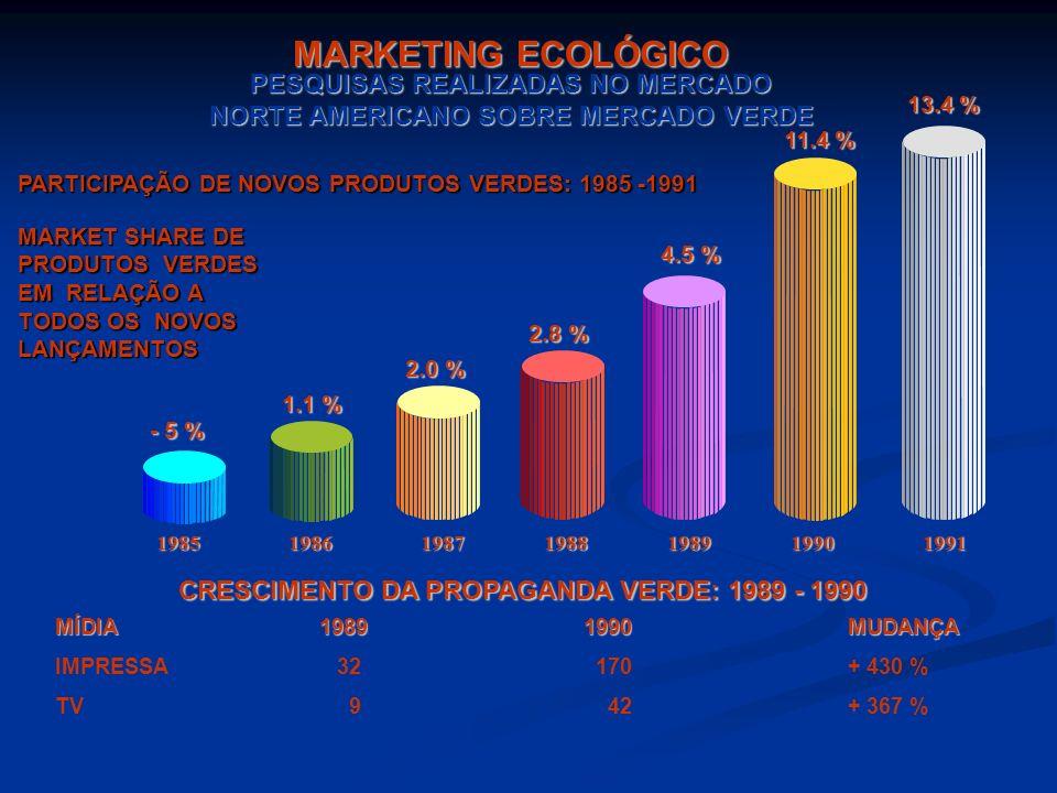 ECOPRODUTOS Características: Características: 1. Reduzido consumo de matérias-primas e elevado índice de conteúdo reciclável; 2. Produção não poluidor