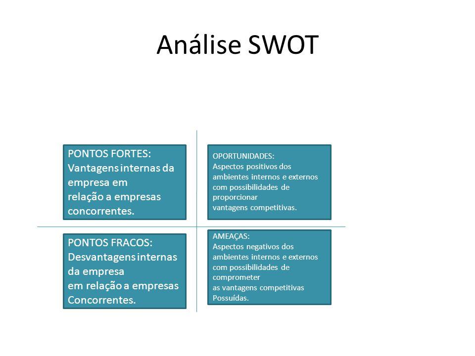 Análise SWOT PONTOS FRACOS: Desvantagens internas da empresa em relação a empresas Concorrentes.