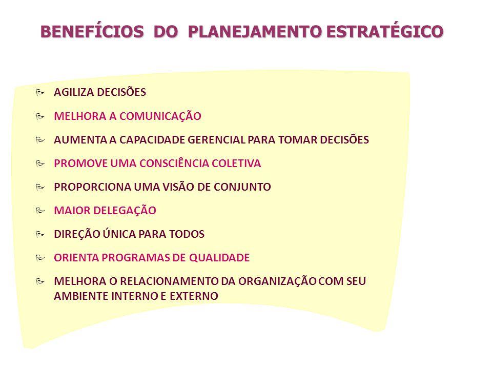 P AGILIZA DECISÕES P MELHORA A COMUNICAÇÃO P AUMENTA A CAPACIDADE GERENCIAL PARA TOMAR DECISÕES P PROMOVE UMA CONSCIÊNCIA COLETIVA P PROPORCIONA UMA VISÃO DE CONJUNTO P MAIOR DELEGAÇÃO P DIREÇÃO ÚNICA PARA TODOS P ORIENTA PROGRAMAS DE QUALIDADE P MELHORA O RELACIONAMENTO DA ORGANIZAÇÃO COM SEU AMBIENTE INTERNO E EXTERNO BENEFÍCIOSDO PLANEJAMENTO ESTRATÉGICO BENEFÍCIOS DO PLANEJAMENTO ESTRATÉGICO