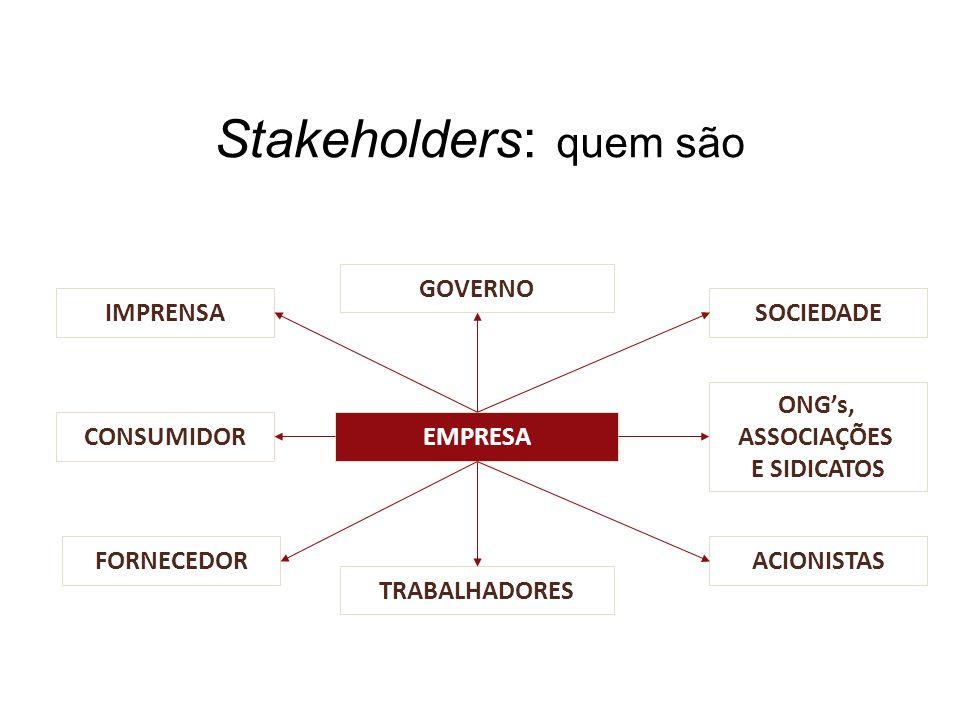 Stakeholders: quem são IMPRENSA CONSUMIDOR FORNECEDOR TRABALHADORES GOVERNO SOCIEDADE ONGs, ASSOCIAÇÕES E SIDICATOS ACIONISTAS EMPRESA