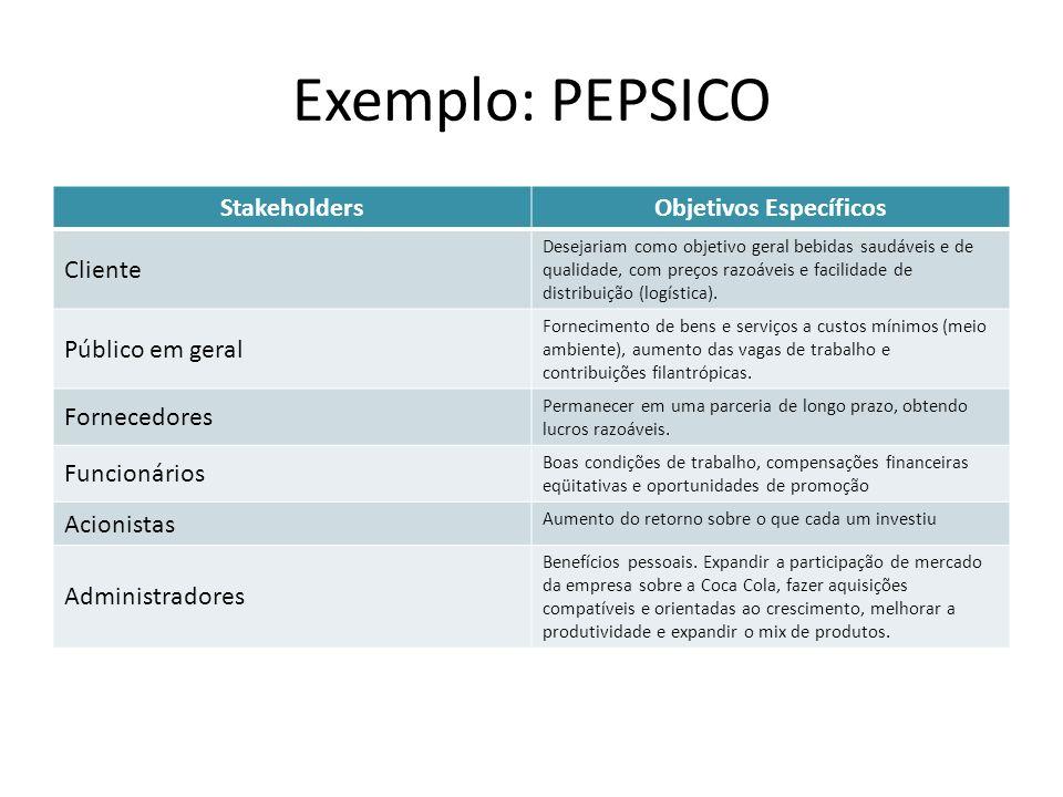 Exemplo: PEPSICO StakeholdersObjetivos Específicos Cliente Desejariam como objetivo geral bebidas saudáveis e de qualidade, com preços razoáveis e facilidade de distribuição (logística).