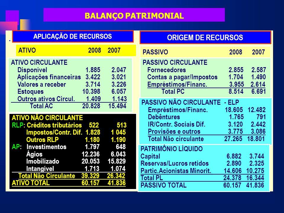 BALANÇO PATRIMONIAL. APLICAÇÃO DE RECURSOS ORIGEM DE RECURSOS ATIVO 2008 2007 PASSIVO 2008 2007 ATIVO CIRCULANTE Disponível 1.885 2.047 Aplicações fin