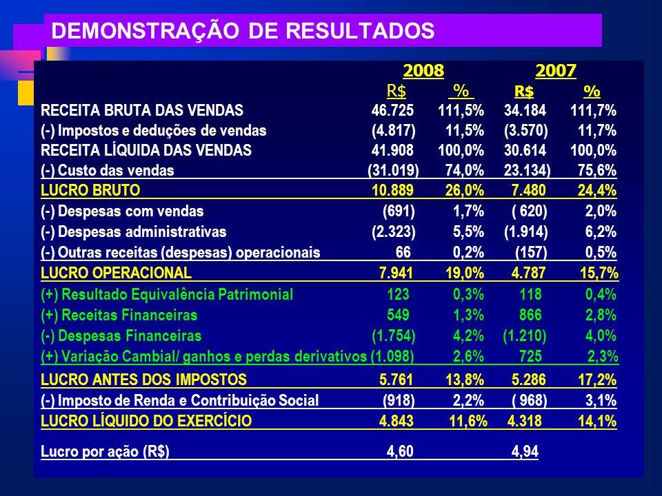DEMONSTRAÇÃO DE RESULTADOS 2008 2007 R$ % R$ % RECEITA BRUTA DAS VENDAS46.725111,5%34.184111,7% (-) Impostos e deduções de vendas(4.817) 11,5%(3.570)
