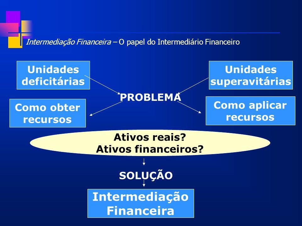 Ativos reais? Ativos financeiros? Intermediação Financeira – O papel do Intermediário Financeiro Unidades deficitárias Unidades superavitárias Como ob