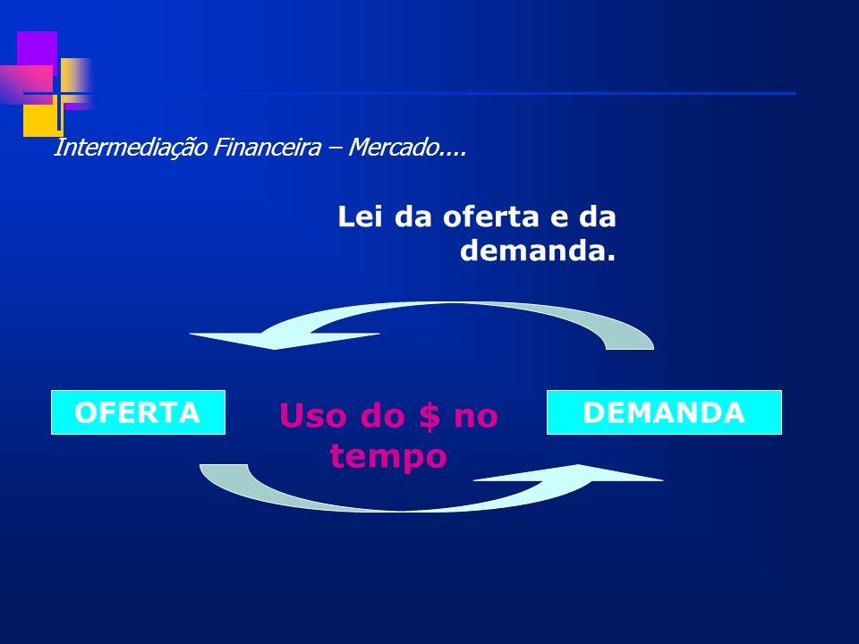 Mercado Financeiro – Taxa de Juros Representa: os termos em que se podem fazer transferências intertemporais de recursos Devem remunerar: o risco a perda de poder de compra custo de oportunidade despesas operacionais.