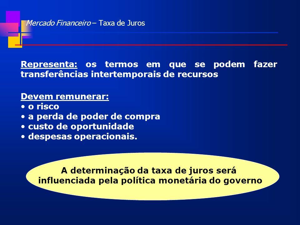 Mercado Financeiro – Taxa de Juros Representa: os termos em que se podem fazer transferências intertemporais de recursos Devem remunerar: o risco a pe