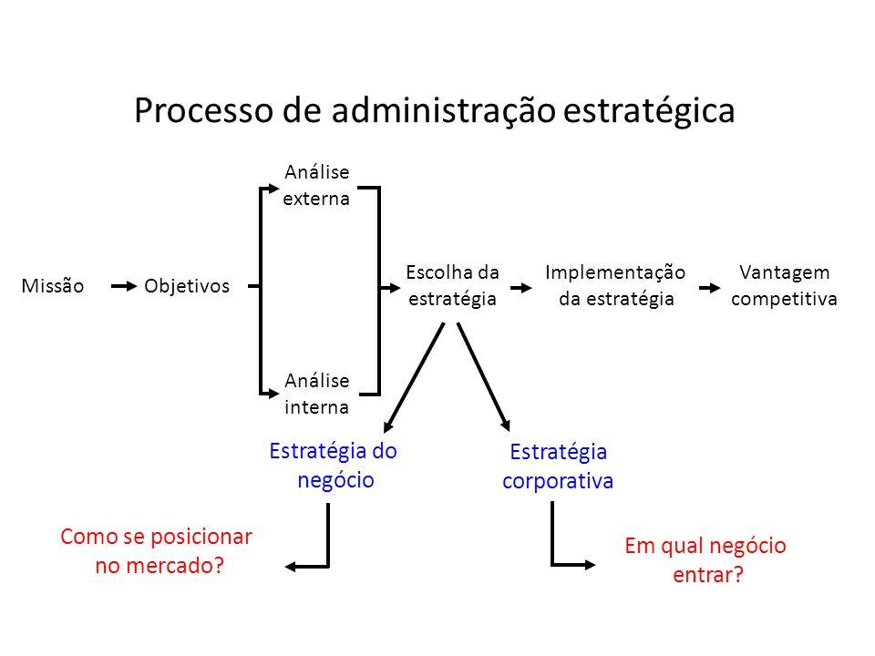 MissãoObjetivos Análise externa Análise interna Escolha da estratégia Implementação da estratégia Vantagem competitiva Processo de administração estra