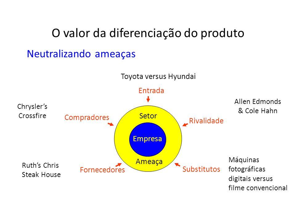 Empresa Compradores Fornecedores Entrada Rivalidade Substitutos Setor Ameaça O valor da diferenciação do produto Neutralizando ameaças Toyota versus H