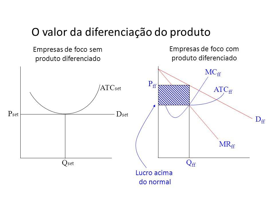 O valor da diferenciação do produto Q set P ff D ff MR ff ATC set MC ff P set D set ATC ff Q ff Empresas de foco sem produto diferenciado Empresas de