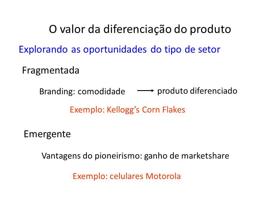 Fragmentada Branding: comodidade produto diferenciado Exemplo: Kelloggs Corn Flakes Emergente Vantagens do pioneirismo: ganho de marketshare Exemplo: