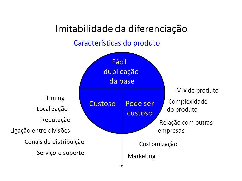 Fácil Pode ser custoso Custoso duplicação da base Características do produto Mix de produto Complexidade do produto Relação com outras empresas Custom
