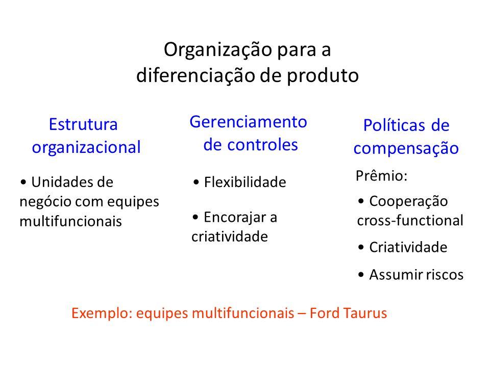 Organização para a diferenciação de produto Exemplo: equipes multifuncionais – Ford Taurus Estrutura organizacional Unidades de negócio com equipes mu