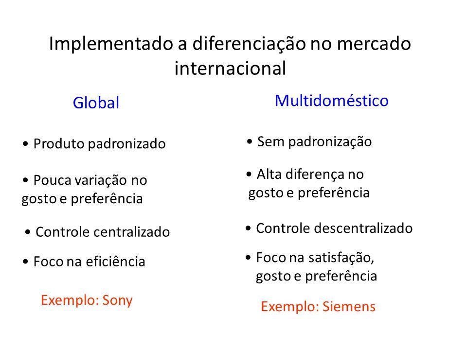 Implementado a diferenciação no mercado internacional Global Multidoméstico Produto padronizado Pouca variação no gosto e preferência Controle central