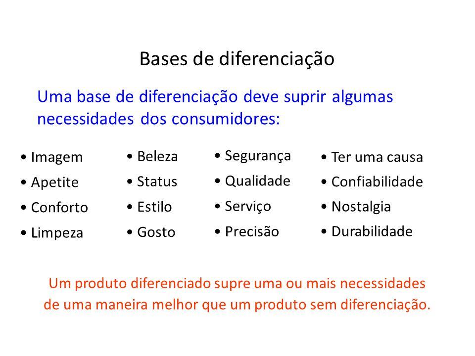 Bases de diferenciação Uma base de diferenciação deve suprir algumas necessidades dos consumidores: Imagem Status Conforto Gosto Beleza Estilo Ter uma