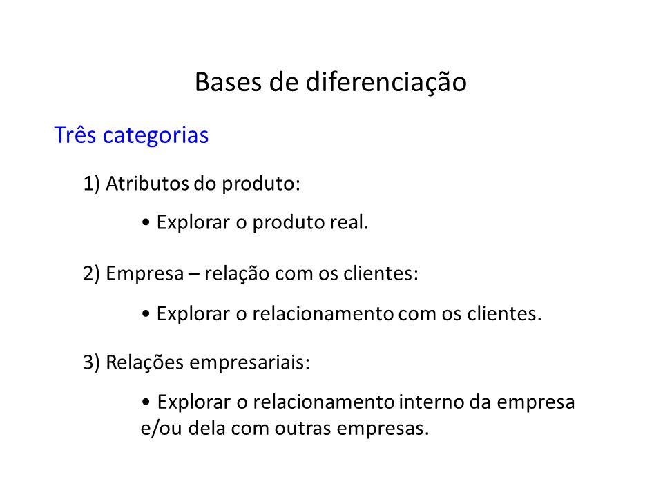 Três categorias 1) Atributos do produto: 2) Empresa – relação com os clientes: 3) Relações empresariais: Explorar o produto real. Explorar o relaciona