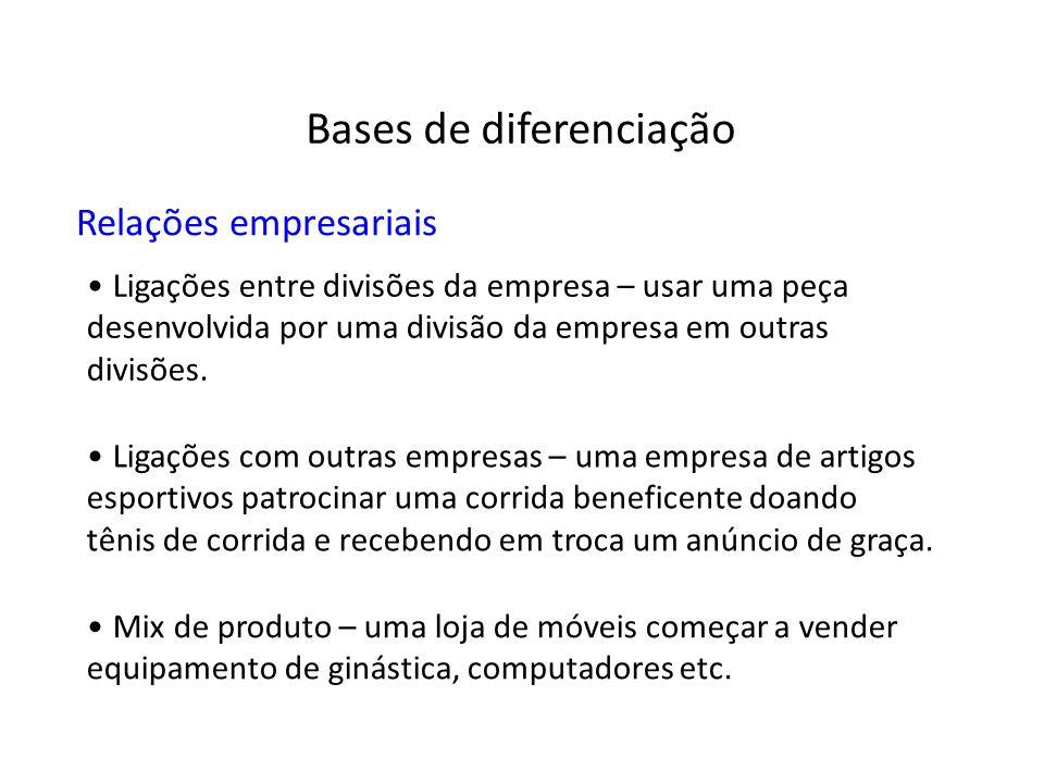 Relações empresariais Ligações entre divisões da empresa – usar uma peça desenvolvida por uma divisão da empresa em outras divisões. Ligações com outr