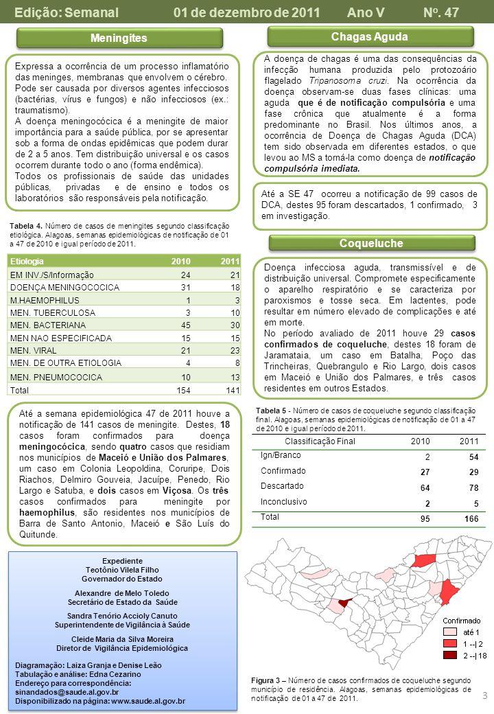 Lista de Notificação Compulsória Nacional e Estadual De acordo com a Portaria GM/MS Nº 104 de 25 de Janeiro de 2011 AGRAVOS NOTIFICAÇÃO AGRAVOS NOTIFICAÇÃO TIPOPROCEDIMENTOTIPOPROCEDIMENTO ACIDENTE DE TRABALHO COM EXPOSIÇÃO A MATERIAL BIOLÓGICO 3 CONFIRMADO UTILIZAR APENAS FICHA DE INVESTIGAÇÃO COM NUMERAÇÃO DA FICHA DE NOTIFICAÇÃO FEBRE AMARELA 1 SUSPEITO / CONFIRMADO UTILIZAR FICHA DE NOTIFICAÇÃO E DE INVESTIGAÇÃO FEBRE MACULOSA 1 ACIDENTE DE TRABALHO GRAVE 3 FEBRE TIFOIDE ACIDENTE POR ANIMAIS PEÇONHENTOS HANTAVIROSE 1 HEPATITES VIRAIS AIDS ANTENDIMENTO ANTIRRÁBICO CANCER RELACIONADO AO TRABALHO 3 CRIANÇA EXPOSTA HIV INFLUENZA HUMANA POR NOVO SUBTIPO (PANDÊMICO) 1 DERMATOSES OCUPACIONAIS 3 INTOXICAÇÃO EXÓGENA LEISHMANIOSE VISCERAL ESQUISTOSSOMOSE 4 LEPTOSPIROSE MALÁRIA GESTANTE HIV MENINGITE 2 HANSENÍASE PARALISIA FLÁCIDA AGUDA / POLIOMIELITE 1 LEISHMANIOSE TEGUMENTAR AMERICANA PESTE 1 LER / DORT 3 RAIVA HUMANA 1 PNEUMOCONIOSE 3 SINDROME DA RUBÉOLA CONGÊNITA 1 PAIR 3 SÍFILIS CONGÊNITA TÉTANO ACIDENTAL SÍFILIS EM GESTANTETÉTANO NEONATAL 1 TRANSTORNO MENTAL 3 CARBUNCULO OU ANTRAZ 1 SUSPEITO / CONFIRMADO UTILIZAR APENAS A FICHA DE NOTIFICAÇÃO DOENÇA DE CREUTRZEFELDT- JACOB TUBERCULOSE VIOLÊNCIA DOMÉSTICA, SEXUAL E/OU OUTRAS VIOLÊNCIAS BOTULISMO 1 SUSPEITO / CONFIRMADO UTILIZAR FICHA DE NOTIFICAÇÃO E DE INVESTIGAÇÃO FEBRE DO NILO OCIDENTAL 1 COLERA 1 SÍFILIS ADQUIRIDA COQUELUCHE 1 SÍNDROME DO CORRIMENTO URETRAL MASCULINO DENGUE 2 DIFTERIA 1 TULAREMIA 1 TOXOPLASMOSE ADQURIDA NA GESTAÇÃO E CONGENITA 3 DOENÇA DE CHAGAS AGUDA 1 DOENÇAS EXANTEMÁTICAS 1 (sarampo e rubéola) VARÍOLA 1 EVENTOS ADVERSOS APÓS VACINAÇÃO DOENÇA TRANSMITIDA POR ALIMENTOS (DTA) EM EMBARCAÇÃOES OU AERONAVES SURTO SUSPEITO / CONFIRMADO UTILIZAR FICHA DE NOTIFICAÇÃO E PLANILHA DE ACOMPANHA- MENTO INFLUENZA HUMANA 4 1 Devem ser notificados de forma imediata 2 Devem ser notificados de forma imediata todos os casos de :DENGUE COM COMPLICAÇÕES, SÍNDROME DO CHOQUE DO DENGUE, FEBRE HEMORRÁGICA DO DENGUE E DE