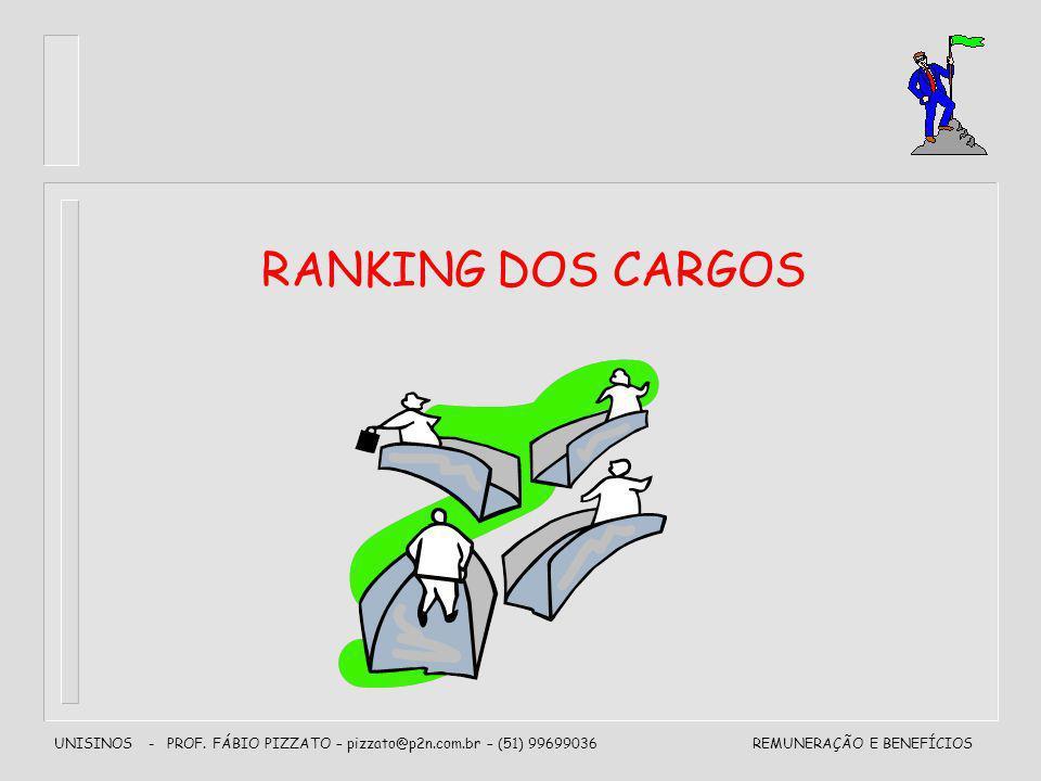 UNISINOS - PROF. FÁBIO PIZZATO – pizzato@p2n.com.br – (51) 99699036REMUNERAÇÃO E BENEFÍCIOS RANKING DOS CARGOS