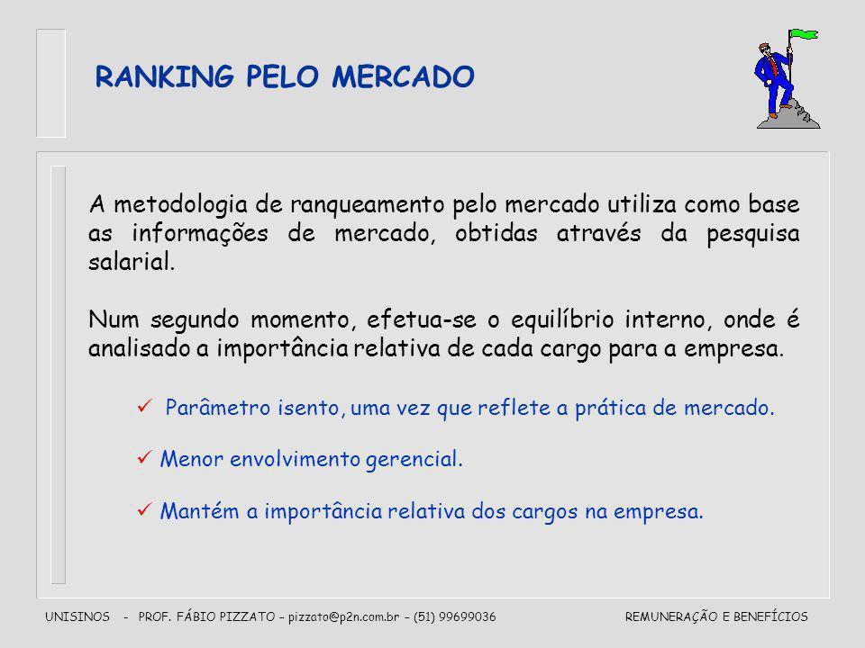 UNISINOS - PROF. FÁBIO PIZZATO – pizzato@p2n.com.br – (51) 99699036REMUNERAÇÃO E BENEFÍCIOS RANKING PELO MERCADO A metodologia de ranqueamento pelo me