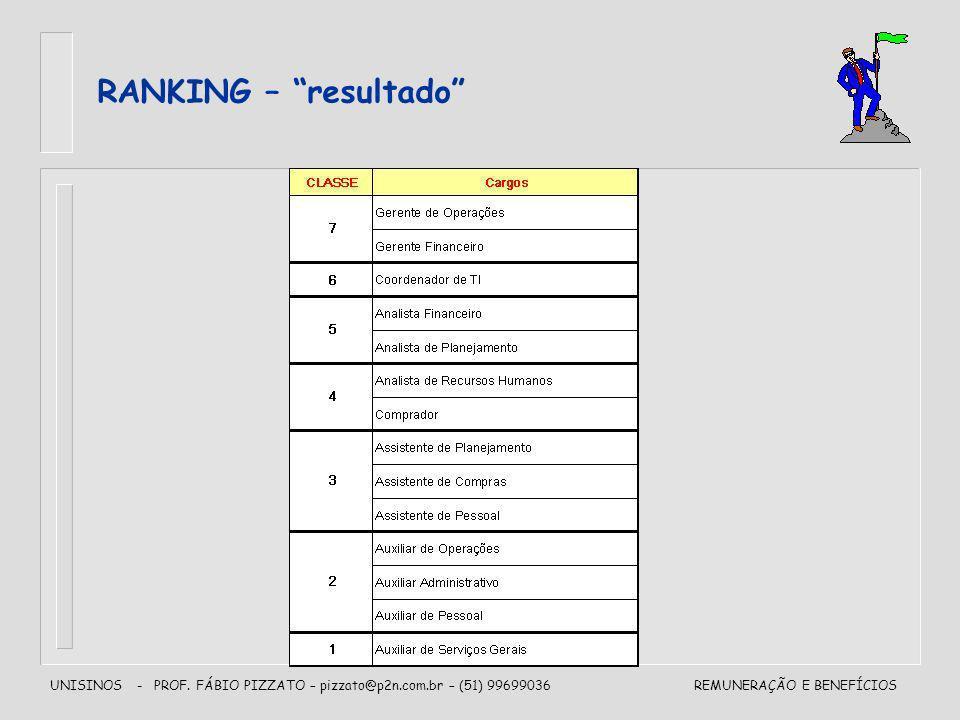 UNISINOS - PROF. FÁBIO PIZZATO – pizzato@p2n.com.br – (51) 99699036REMUNERAÇÃO E BENEFÍCIOS RANKING – resultado