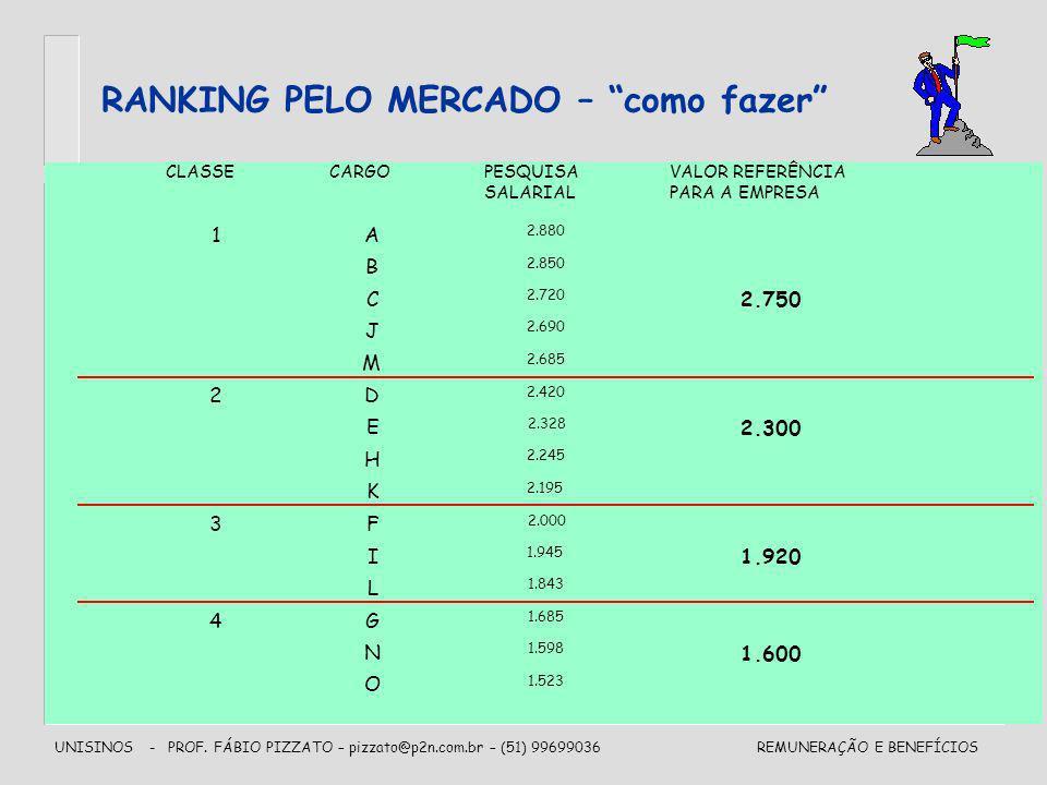 UNISINOS - PROF. FÁBIO PIZZATO – pizzato@p2n.com.br – (51) 99699036REMUNERAÇÃO E BENEFÍCIOS RANKING PELO MERCADO – como fazer CLASSECARGOPESQUISA SALA
