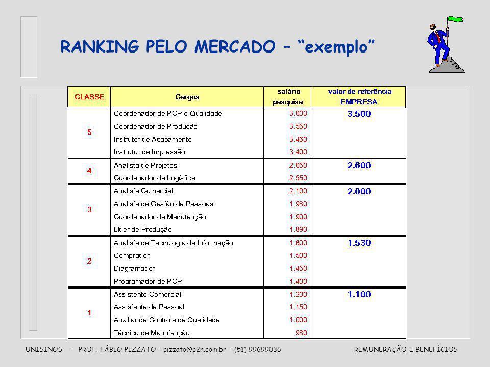 UNISINOS - PROF. FÁBIO PIZZATO – pizzato@p2n.com.br – (51) 99699036REMUNERAÇÃO E BENEFÍCIOS RANKING PELO MERCADO – exemplo