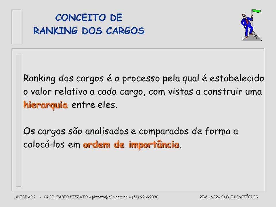 UNISINOS - PROF. FÁBIO PIZZATO – pizzato@p2n.com.br – (51) 99699036REMUNERAÇÃO E BENEFÍCIOS Ranking dos cargos é o processo pela qual é estabelecido o