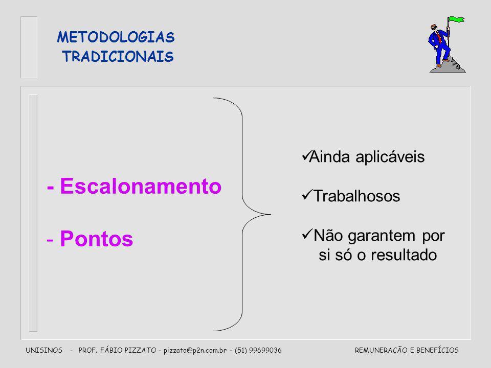 UNISINOS - PROF. FÁBIO PIZZATO – pizzato@p2n.com.br – (51) 99699036REMUNERAÇÃO E BENEFÍCIOS METODOLOGIAS TRADICIONAIS - Escalonamento - Pontos Ainda a