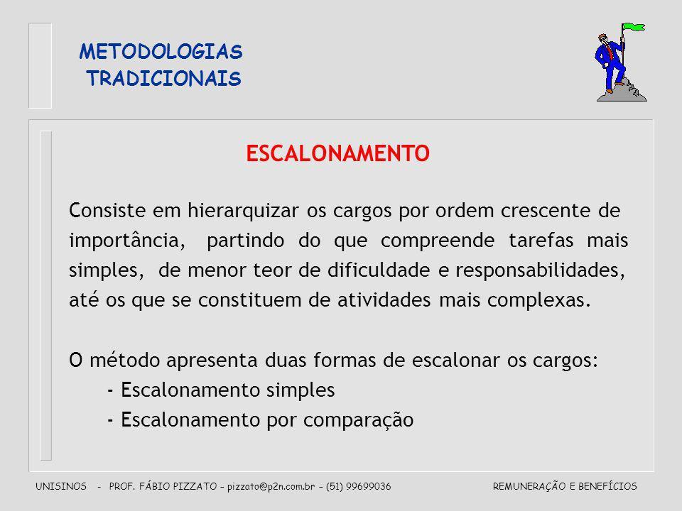 UNISINOS - PROF. FÁBIO PIZZATO – pizzato@p2n.com.br – (51) 99699036REMUNERAÇÃO E BENEFÍCIOS METODOLOGIAS TRADICIONAIS Consiste em hierarquizar os carg