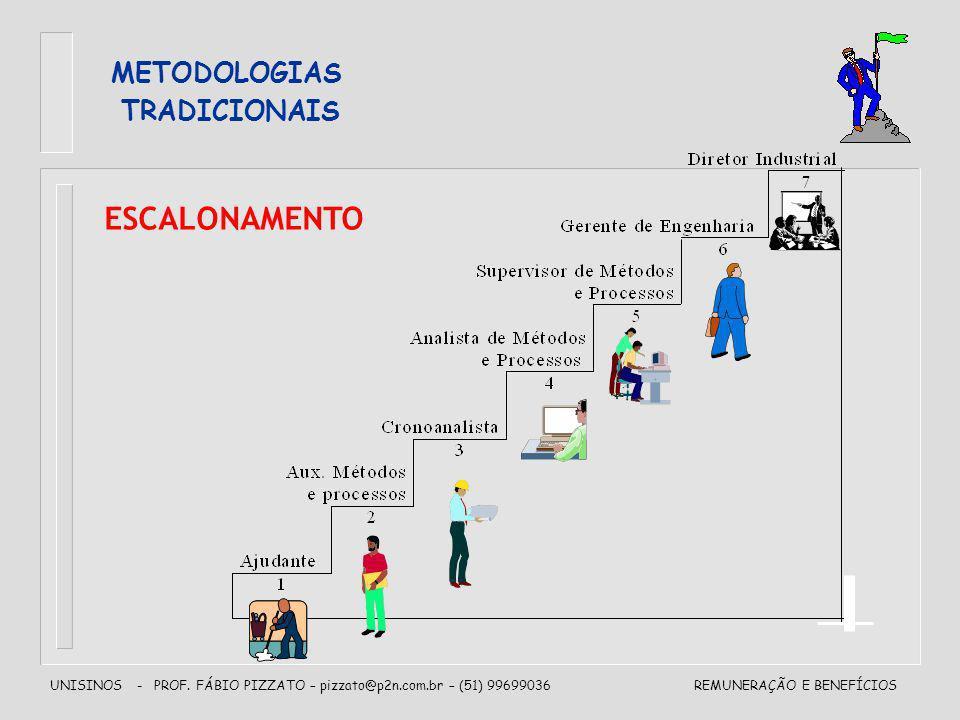 UNISINOS - PROF. FÁBIO PIZZATO – pizzato@p2n.com.br – (51) 99699036REMUNERAÇÃO E BENEFÍCIOS METODOLOGIAS TRADICIONAIS ESCALONAMENTO