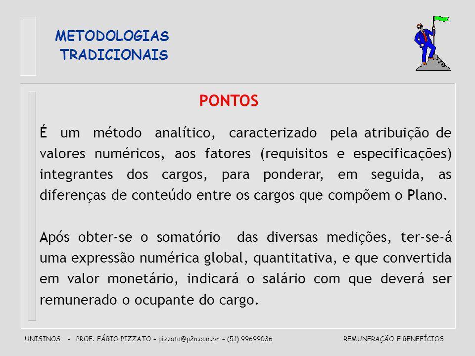 UNISINOS - PROF. FÁBIO PIZZATO – pizzato@p2n.com.br – (51) 99699036REMUNERAÇÃO E BENEFÍCIOS METODOLOGIAS TRADICIONAIS PONTOS É um método analítico, ca