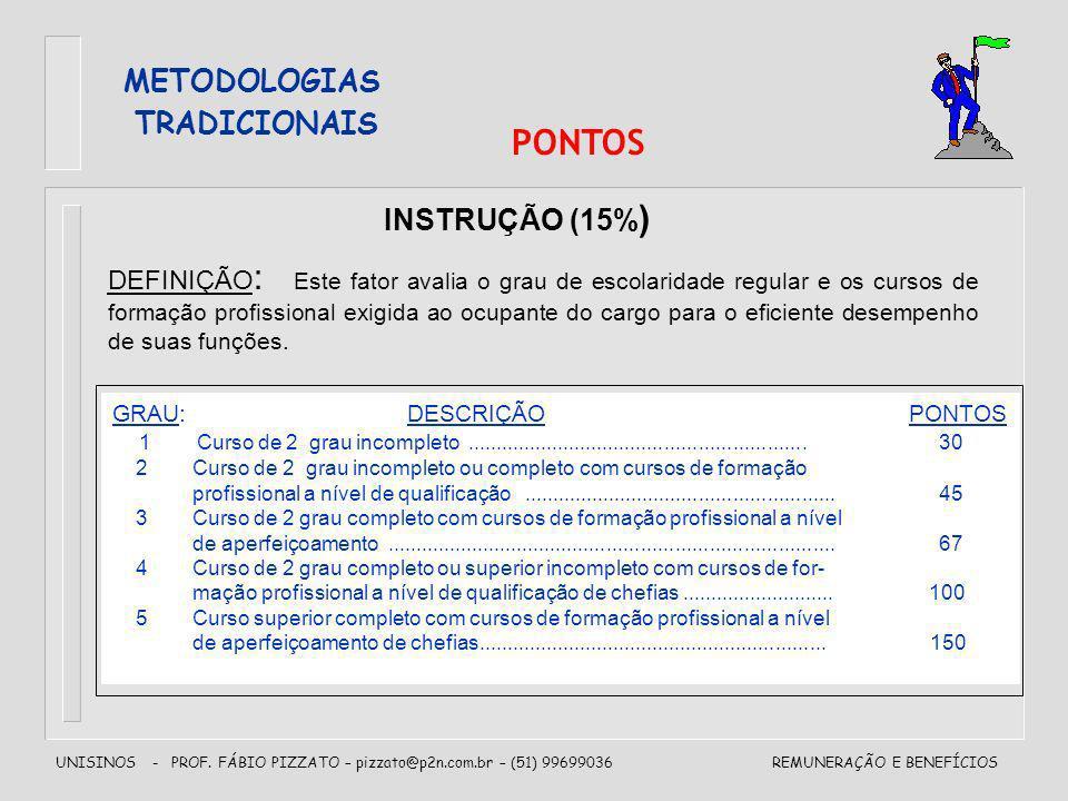 UNISINOS - PROF. FÁBIO PIZZATO – pizzato@p2n.com.br – (51) 99699036REMUNERAÇÃO E BENEFÍCIOS METODOLOGIAS TRADICIONAIS PONTOS INSTRUÇÃO (15% ) DEFINIÇÃ