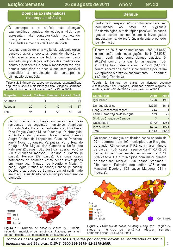 2 Dengue Todo caso suspeito e/ou confirmado deve ser comunicado ao setor de Vigilância Epidemiológica, o mais rápido possível. Os casos graves devem s