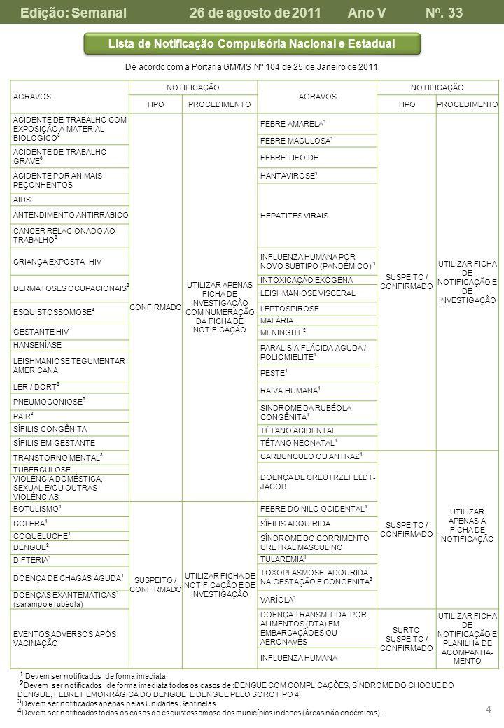 Lista de Notificação Compulsória Nacional e Estadual De acordo com a Portaria GM/MS Nº 104 de 25 de Janeiro de 2011 AGRAVOS NOTIFICAÇÃO AGRAVOS NOTIFI
