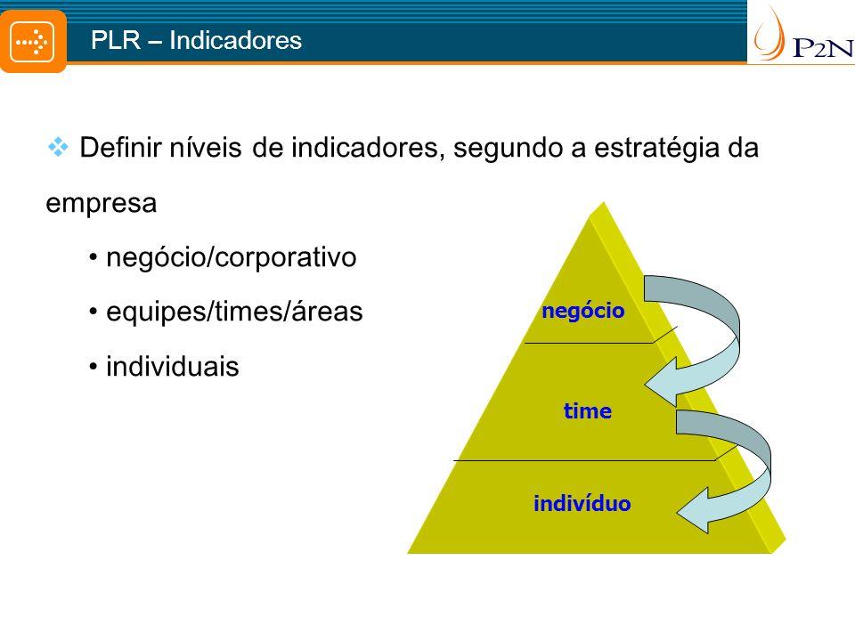 Definir níveis de indicadores, segundo a estratégia da empresa negócio/corporativo equipes/times/áreas individuais indivíduo time negócio PLR – Indicadores