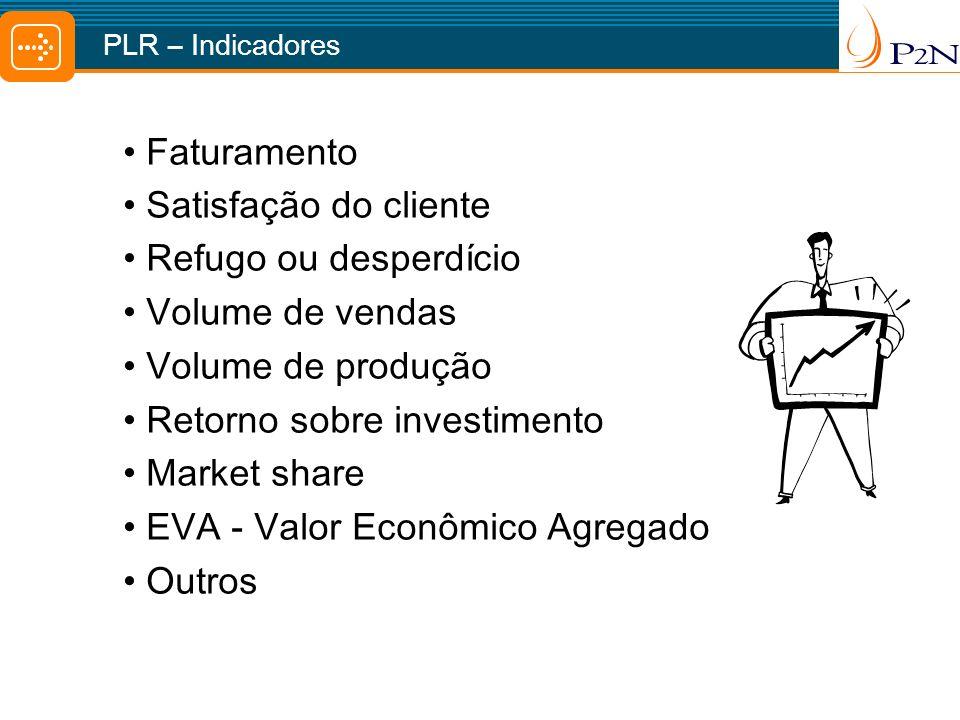 Faturamento Satisfação do cliente Refugo ou desperdício Volume de vendas Volume de produção Retorno sobre investimento Market share EVA - Valor Econôm