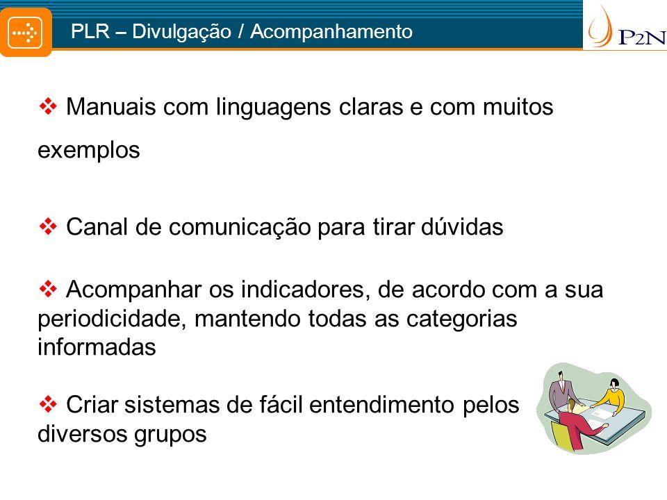 Manuais com linguagens claras e com muitos exemplos Canal de comunicação para tirar dúvidas Acompanhar os indicadores, de acordo com a sua periodicida