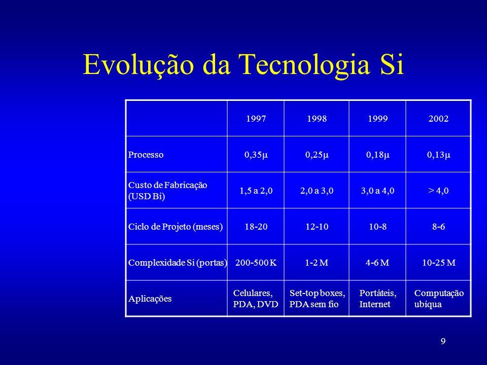 9 Evolução da Tecnologia Si 1997199819992002 Processo 0,35 0,25 0,18 0,13 Custo de Fabricação (USD Bi) 1,5 a 2,02,0 a 3,03,0 a 4,0> 4,0 Ciclo de Proje