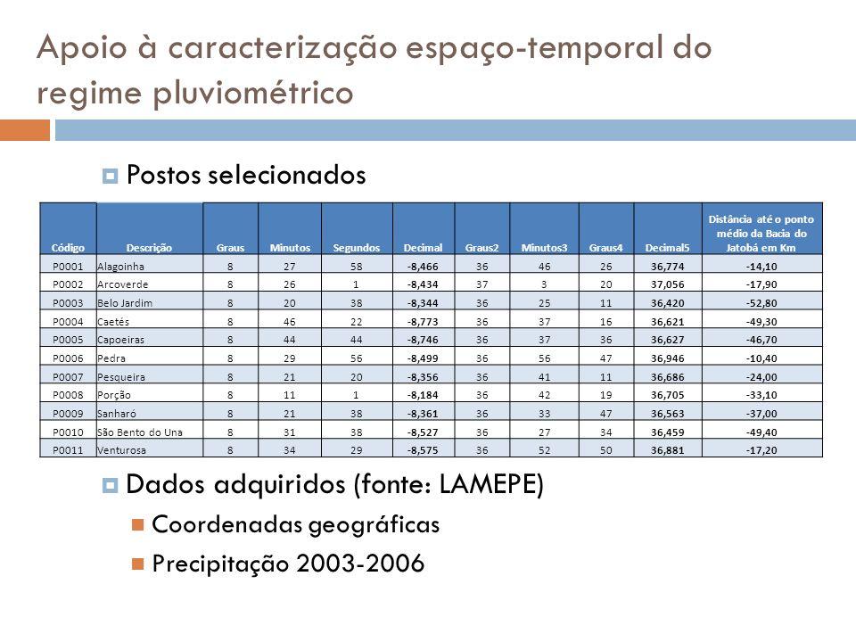 Apoio à caracterização espaço-temporal do regime pluviométrico Postos selecionados Dados adquiridos (fonte: LAMEPE) Coordenadas geográficas Precipitaç