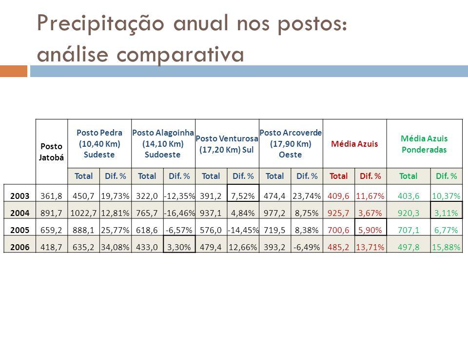 Precipitação anual nos postos: análise comparativa Posto Jatobá Posto Pedra (10,40 Km) Sudeste Posto Alagoinha (14,10 Km) Sudoeste Posto Venturosa (17