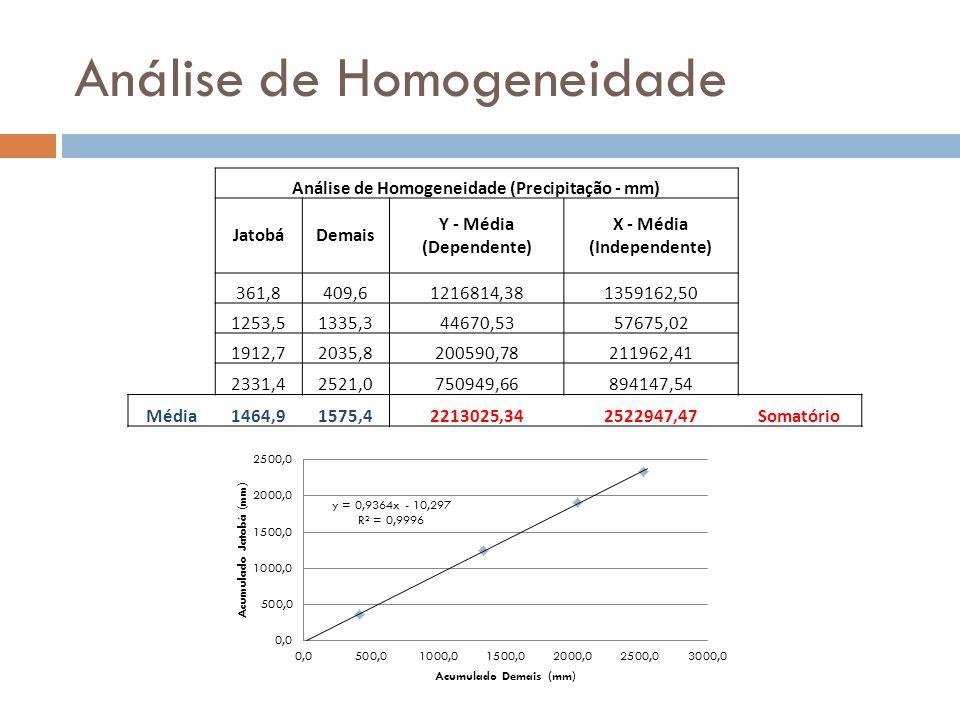 Análise de Homogeneidade Análise de Homogeneidade (Precipitação - mm) JatobáDemais Y - Média (Dependente) X - Média (Independente) 361,8409,61216814,3