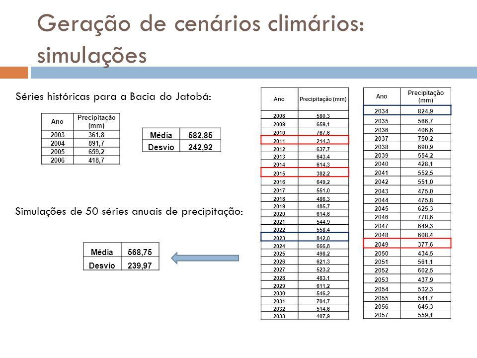 Geração de cenários climários: simulações Ano Precipitação (mm) 2003361,8 2004891,7 2005659,2 2006418,7 AnoPrecipitação (mm) 2008580,3 2009659,1 20107