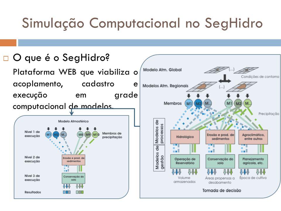 Simulação Computacional no SegHidro O que é o SegHidro? Plataforma WEB que viabiliza o acoplamento, cadastro e execução em grade computacional de mode